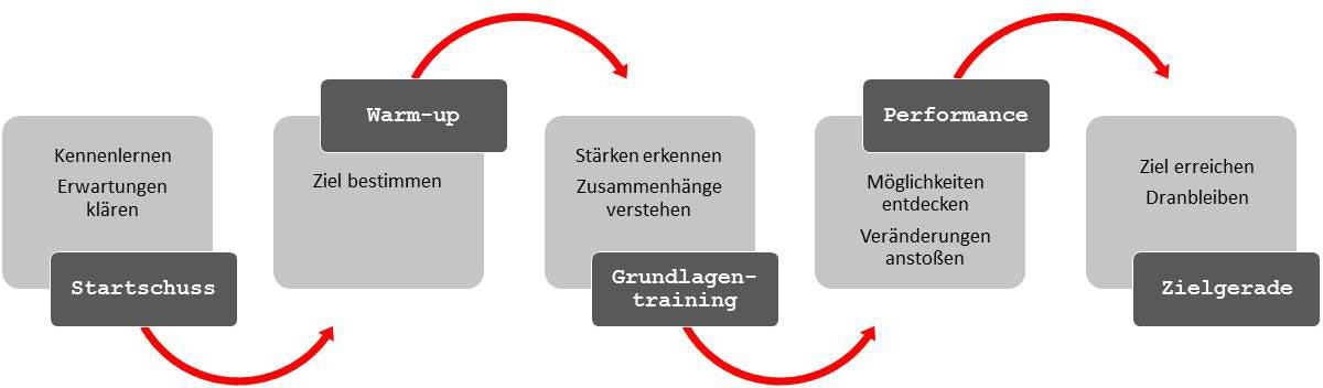 phasen coaching