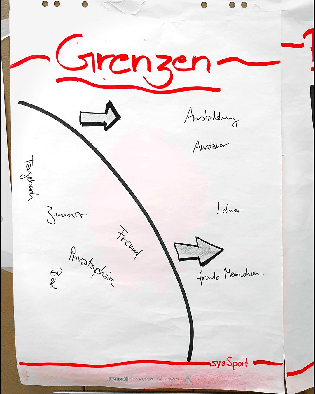 systemisches Coaching Teamentwicklung