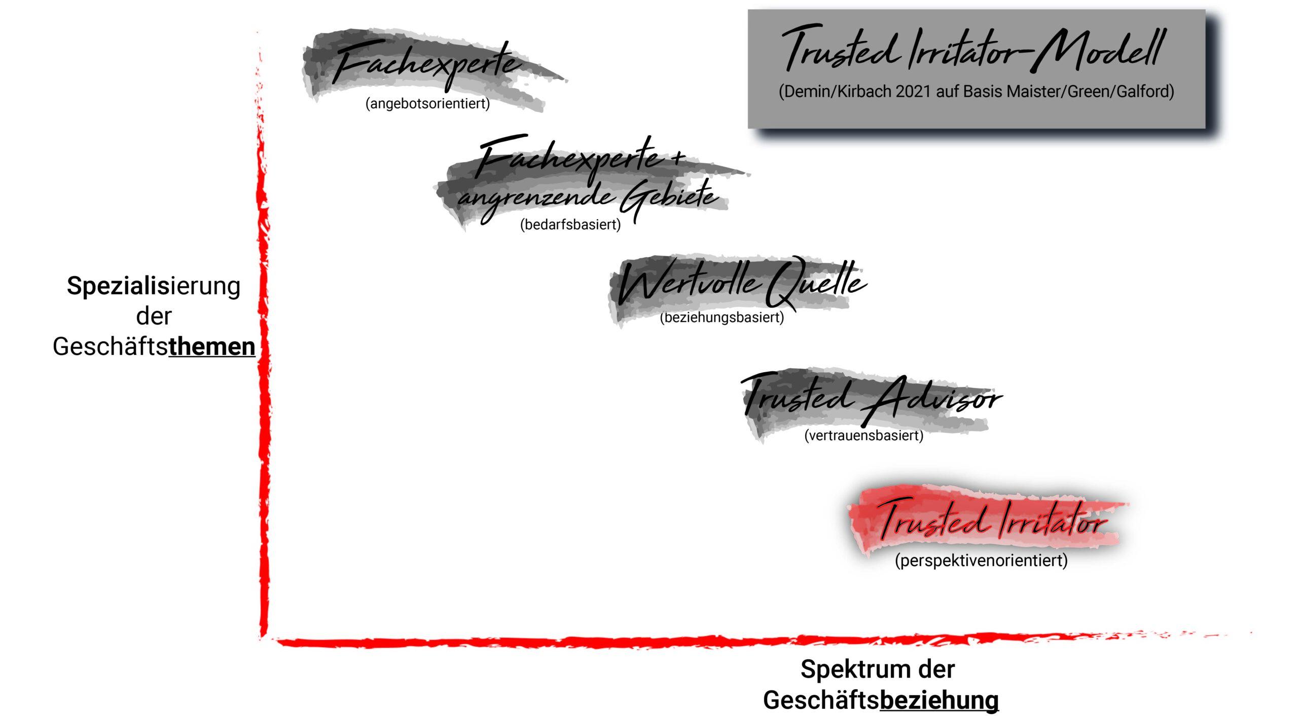 HR wird konkret: Trusted-Irritator Bootcamp